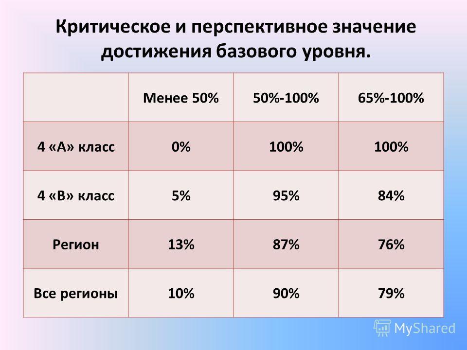 Критическое и перспективное значение достижения базового уровня. Менее 50%50%-100%65%-100% 4 «А» класс0%100% 4 «В» класс5%95%84% Регион13%87%76% Все регионы10%90%79%