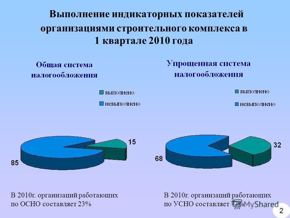 Выполнение индикаторных показателей организациями строительного комплекса в 1 квартале 2010 года 2 В 2010г. организаций работающих по ОСНО составляет 23% В 2010г. организаций работающих по УСНО составляет 77%