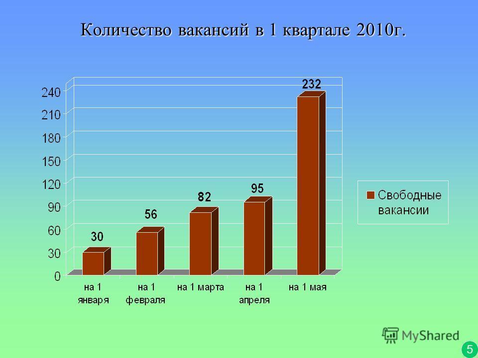 Количество вакансий в 1 квартале 2010г. 5