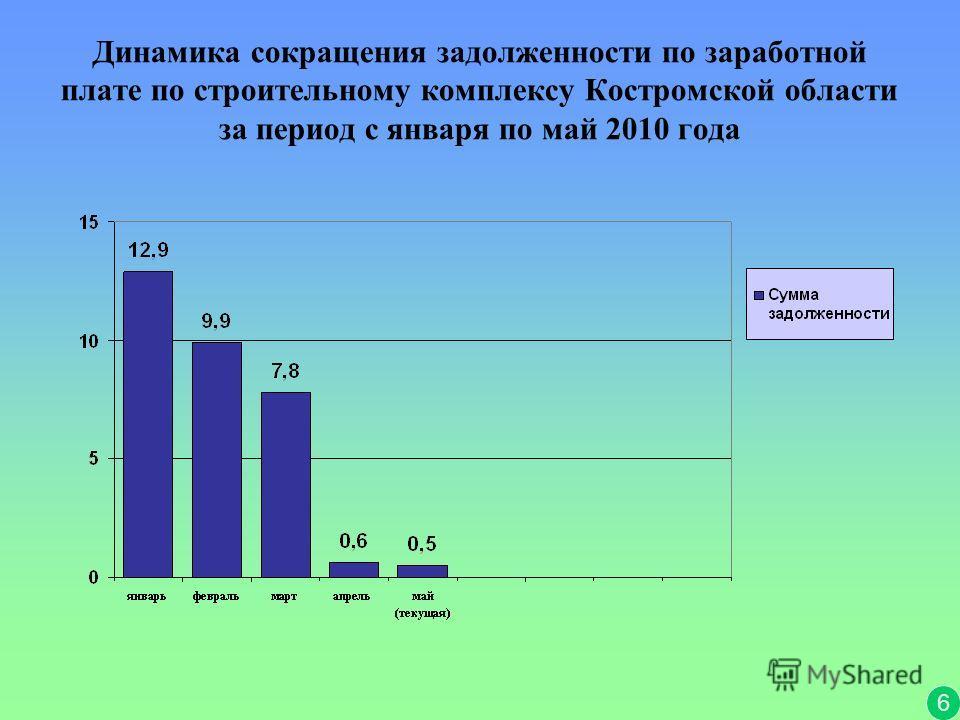 Динамика сокращения задолженности по заработной плате по строительному комплексу Костромской области за период с января по май 2010 года 6