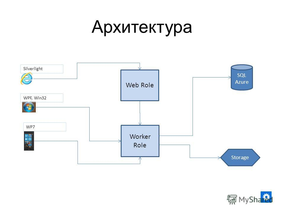 Архитектура Worker Role SQL Azure Storage Silverlight WP7 Web Role WPF, Win32