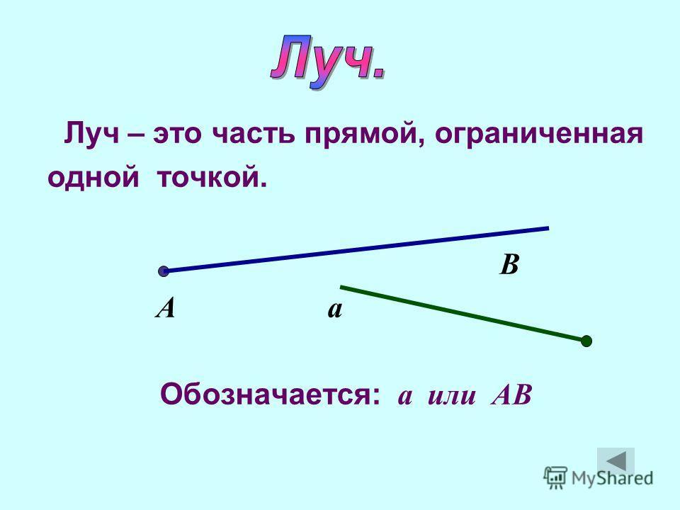 Угол – это фигура, состоящая из точки и двух лучей, исходящих из этой точки.лучей Определение: Стороны Вершина Внутренняя область