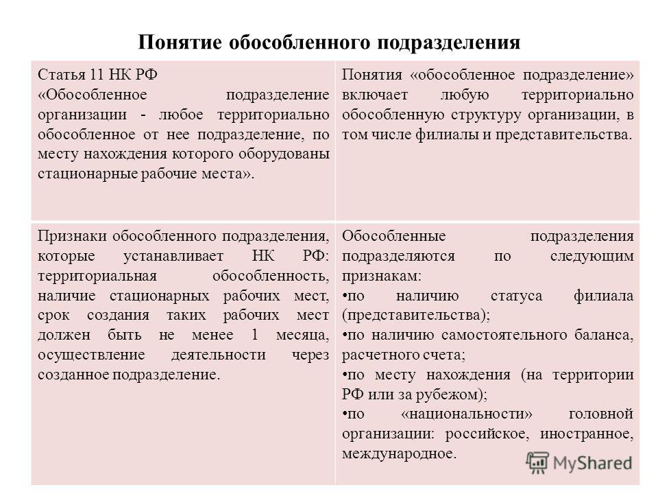 Понятие обособленного подразделения Статья 11 НК РФ «Обособленное подразделение организации - любое территориально обособленное от нее подразделение, по месту нахождения которого оборудованы стационарные рабочие места». Понятия «обособленное подразде