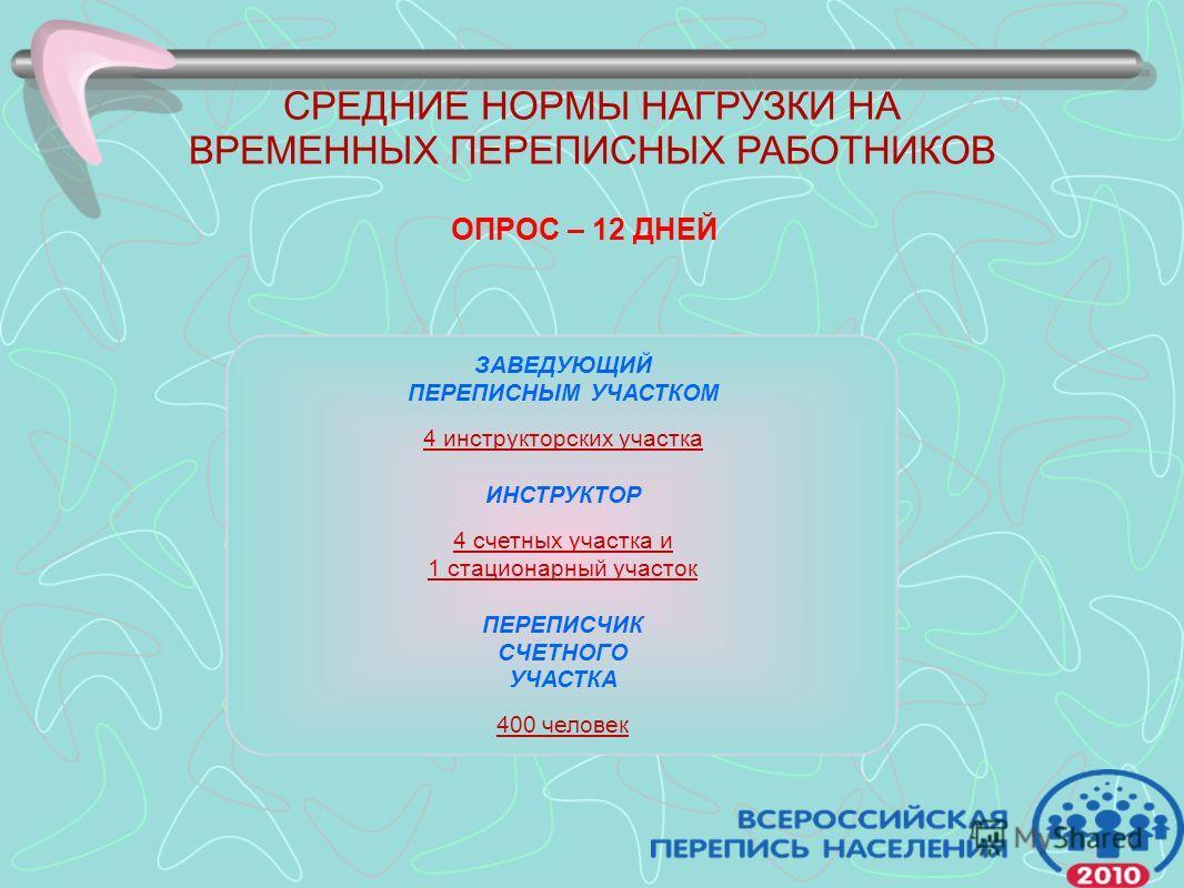 СРЕДНИЕ НОРМЫ НАГРУЗКИ НА ВРЕМЕННЫХ ПЕРЕПИСНЫХ РАБОТНИКОВ ОПРОС – 12 ДНЕЙ ЗАВЕДУЮЩИЙ ПЕРЕПИСНЫМ УЧАСТКОМ 4 инструкторских участка ИНСТРУКТОР 4 счетных участка и 1 стационарный участок ПЕРЕПИСЧИК СЧЕТНОГО УЧАСТКА 400 человек