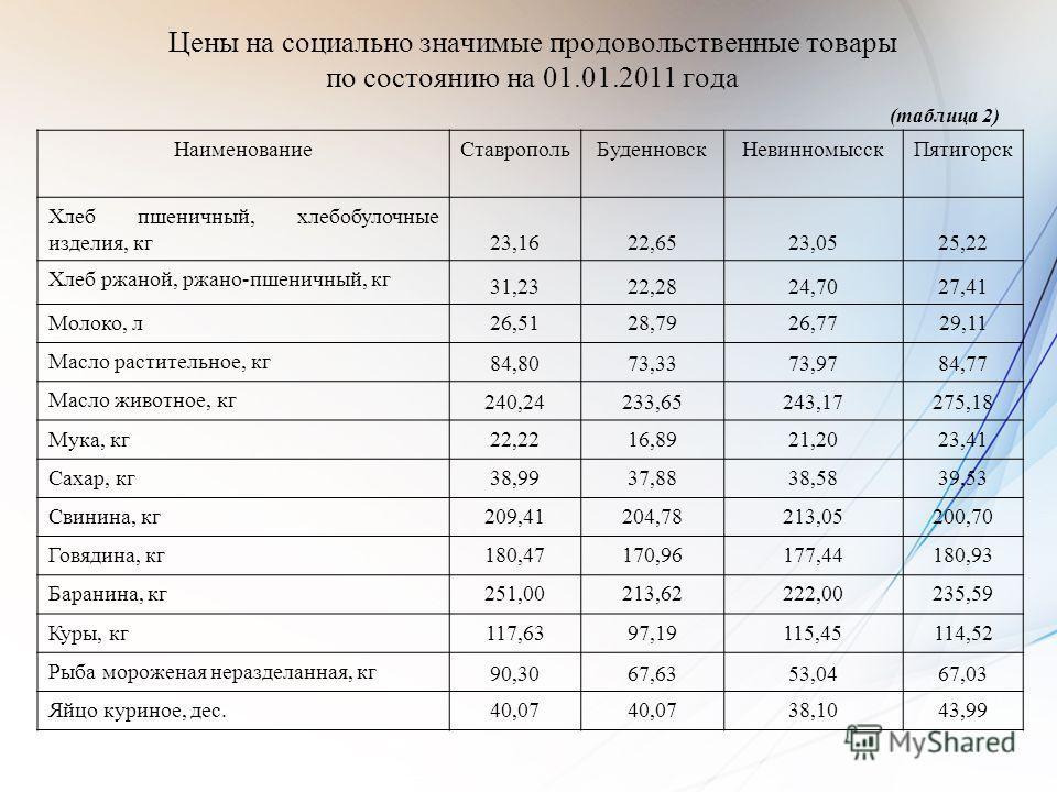 Цены на социально значимые продовольственные товары по состоянию на 01.01.2011 года (таблица 2) НаименованиеСтавропольБуденновскНевинномысскПятигорск Хлеб пшеничный, хлебобулочные изделия, кг 23,1622,6523,0525,22 Хлеб ржаной, ржано-пшеничный, кг 31,2