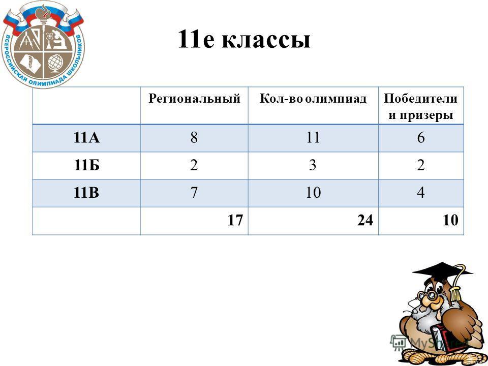 11е классы РегиональныйКол-во олимпиадПобедители и призеры 11А8116 11Б232 11В7104 172410