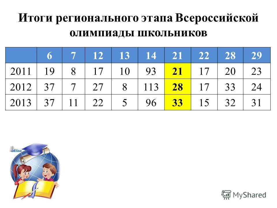 6712131421222829 201119817109321172023 201237727811328173324 201337112259633153231 Итоги регионального этапа Всероссийской олимпиады школьников