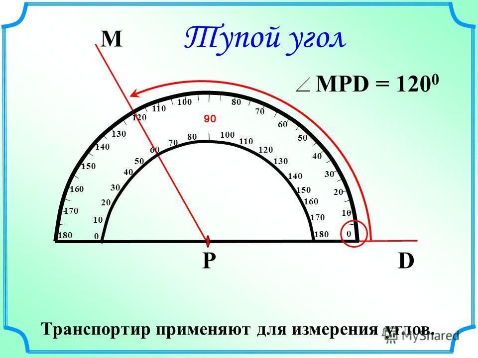 М DР 10 20 50 60 70 80 90 100 110 120 130 140 150 160 170 180 170 160 150 140 130 120 110 100 80 0 10 20 30 40 50 60 70 0 40 30 MPD = 120 0 Тупой угол Транспортир применяют для измерения углов.
