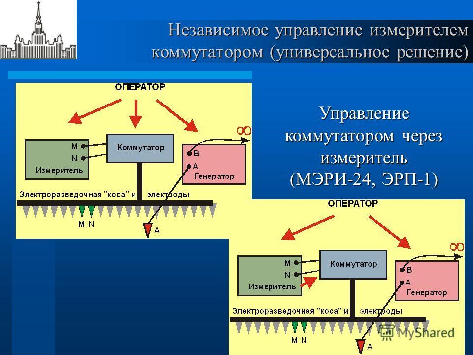 Независимое управление измерителем коммутатором (универсальное решение) Управление коммутатором через измеритель (МЭРИ-24, ЭРП-1)