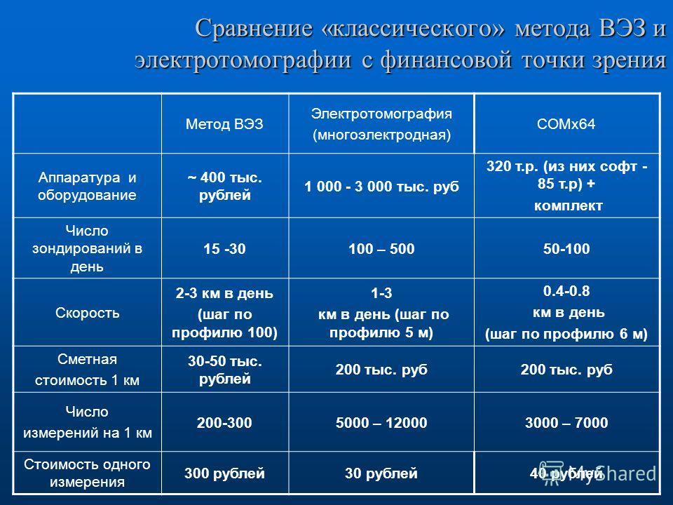 Сравнение «классического» метода ВЭЗ и электротомографии с финансовой точки зрения Метод ВЭЗ Электротомография (многоэлектродная) СОМх64 Аппаратура и оборудование ~ 400 тыс. рублей 1 000 - 3 000 тыс. руб 320 т.р. (из них софт - 85 т.р) + комплект Чис