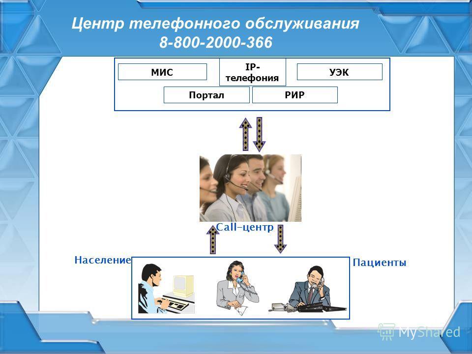 Центр телефонного обслуживания 8-800-2000-366 МИС IP- телефония УЭК ПорталРИР Call-центр Население Пациенты