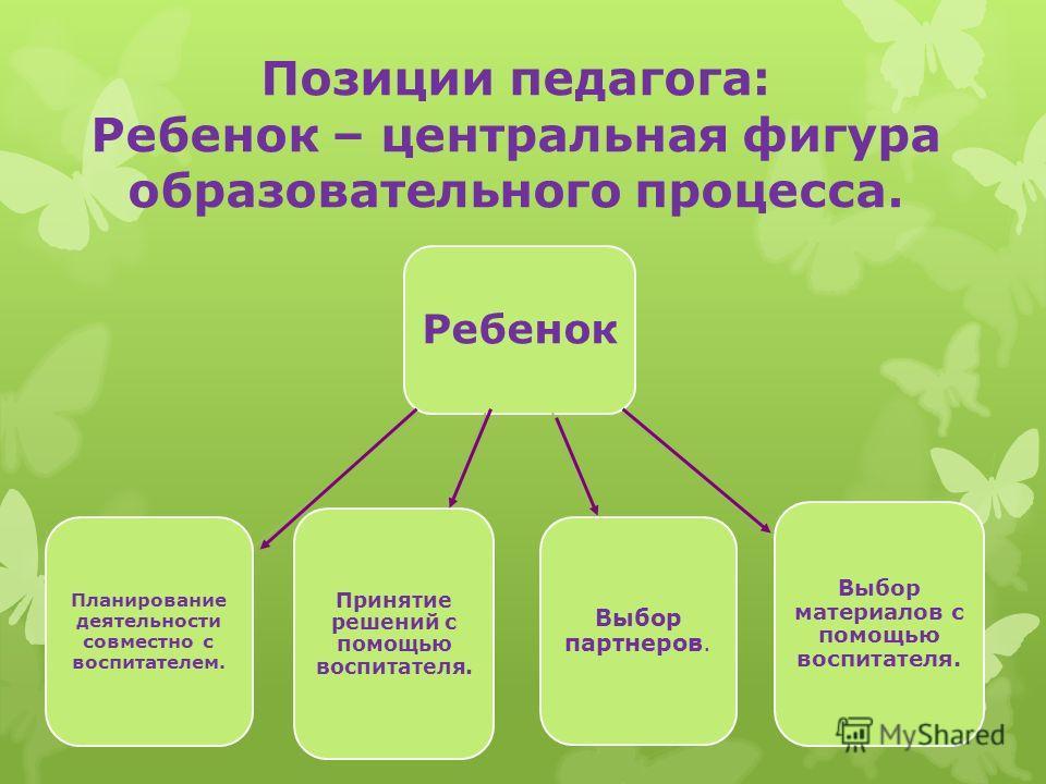 Позиции педагога: Ребенок – центральная фигура образовательного процесса. Ребенок Выбор партнеров. Выбор материалов с помощью воспитателя. Принятие решений с помощью воспитателя. Планирование деятельности совместно с воспитателем.
