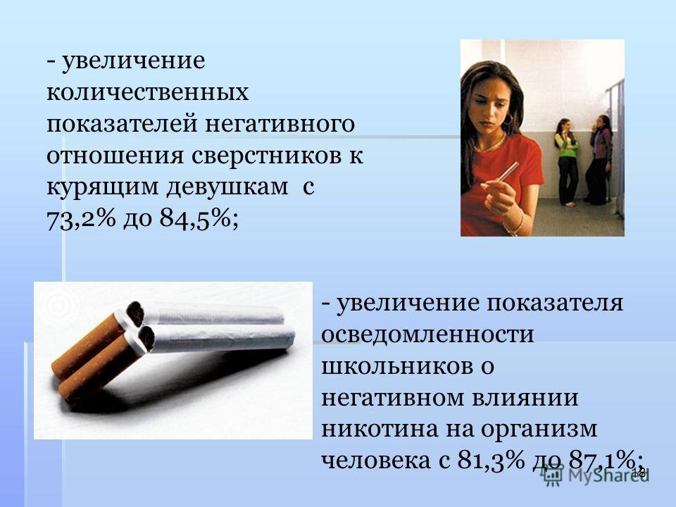 - увеличение количественных показателей негативного отношения сверстников к курящим девушкам с 73,2% до 84,5%; 18 - увеличение показателя осведомленности школьников о негативном влиянии никотина на организм человека с 81,3% до 87,1%;
