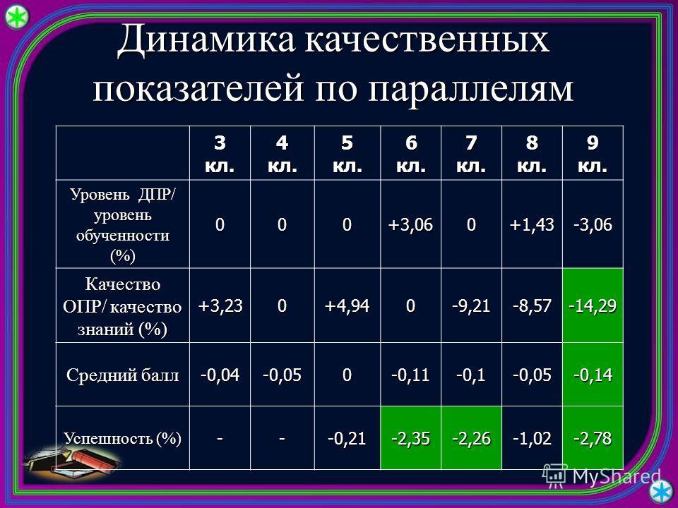 Динамика качественных показателей по параллелям 3кл.4кл.5кл.6кл.7кл.8кл.9кл. Уровень ДПР/ уровень обученности (%) 000+3,060+1,43-3,06 Качество ОПР/ качество знаний (%) +3,230+4,940-9,21-8,57-14,29 Средний балл -0,04-0,050-0,11-0,1-0,05-0,14 Успешност
