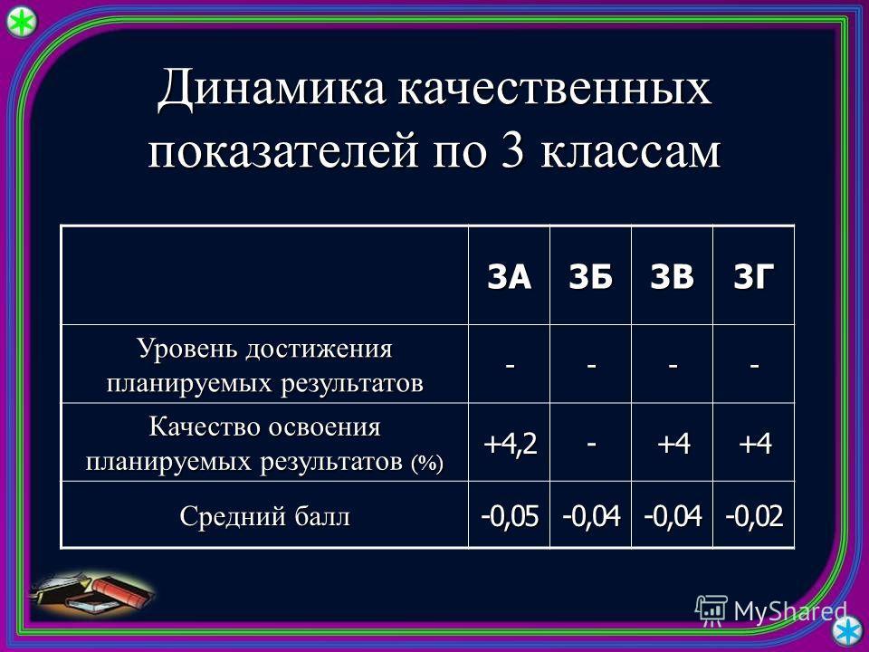 Динамика качественных показателей по 3 классам 3А3Б3В3Г Уровень достижения планируемых результатов ---- Качество освоения планируемых результатов (%) +4,2-+4+4 Средний балл -0,05-0,04-0,04-0,02