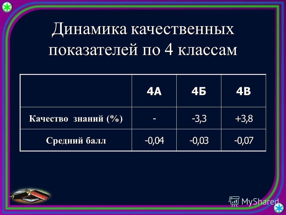 Динамика качественных показателей по 4 классам 4А4Б4В Качество знаний (%) --3,3+3,8 Средний балл -0,04-0,03-0,07