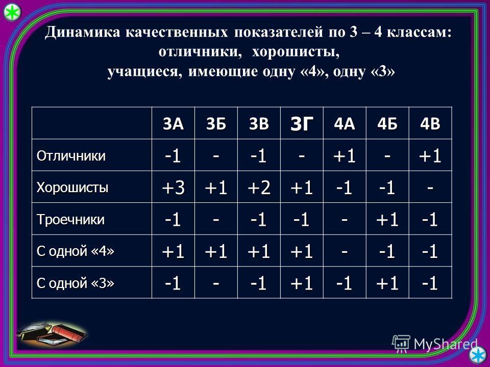 Динамика качественных показателей по 3 – 4 классам: отличники, хорошисты, учащиеся, имеющие одну «4», одну «3» 3А3Б3В3Г4А4Б4В Отличники--+1-+1 Хорошисты+3+1+2+1- Троечники--+1 С одной «4» +1+1+1+1- С одной «3» -+1+1