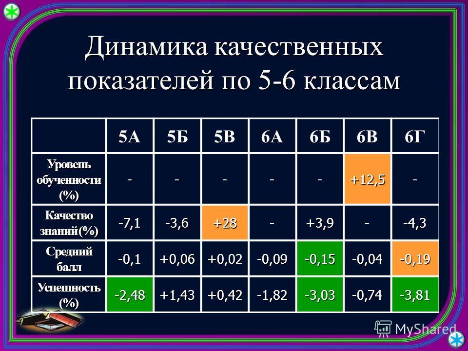 Динамика качественных показателей по 5-6 классам 5А5Б5В6А6Б6В6Г Уровень обученности (%) -----+12,5- Качество знаний (%) -7,1-3,6+28-+3,9--4,3 Средний балл -0,1+0,06+0,02-0,09-0,15-0,04-0,19 Успешность (%) -2,48+1,43+0,42-1,82-3,03-0,74-3,81