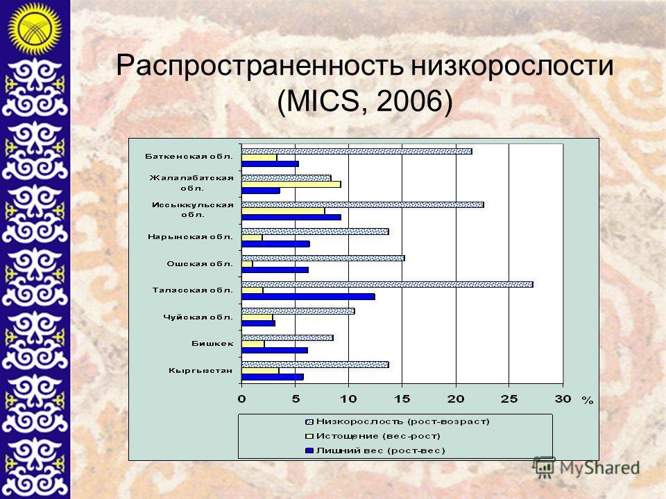 Распространенность низкорослости (MICS, 2006)