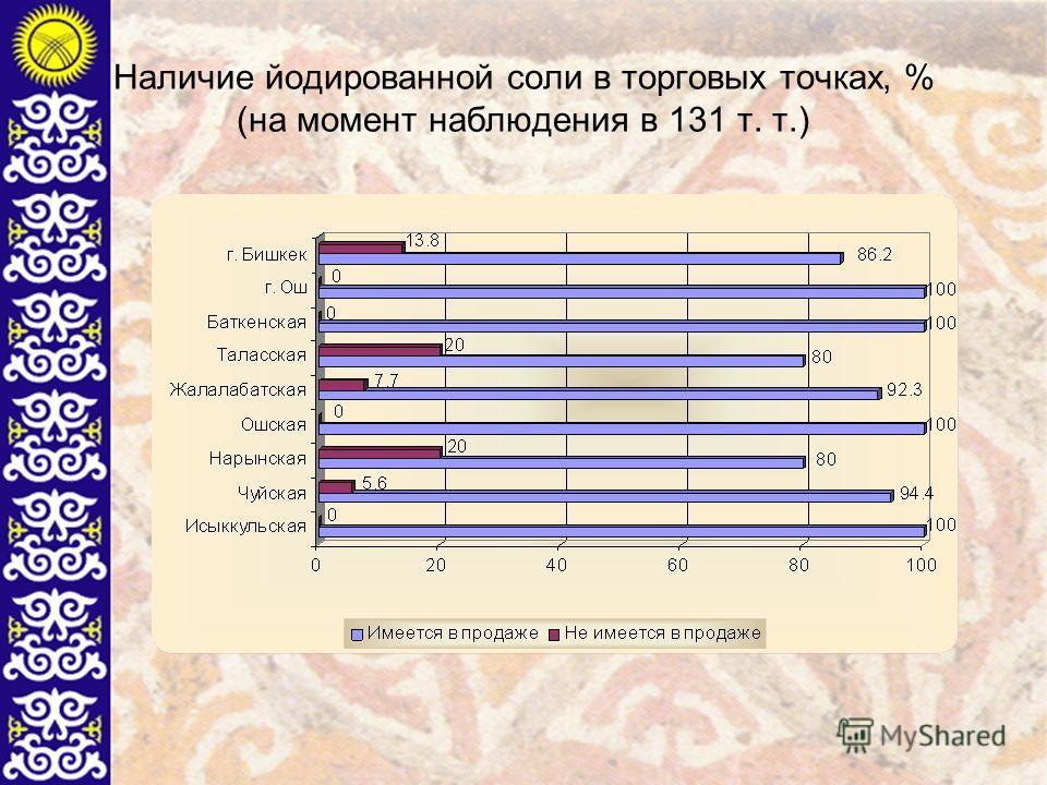 Наличие йодированной соли в торговых точках, % (на момент наблюдения в 131 т. т.)
