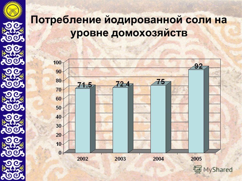 Потребление йодированной соли на уровне домохозяйств