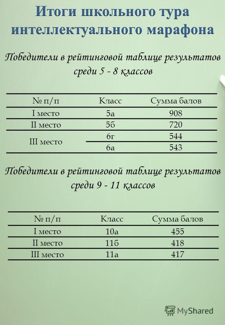 п/пКлассСумма балов I место 5а908 II место 5б720 III место 6г544 6а543 Победители в рейтинговой таблице результатов среди 5 - 8 классов Победители в рейтинговой таблице результатов среди 9 - 11 классов п/пКлассСумма балов I место 10а455 II место 11б4