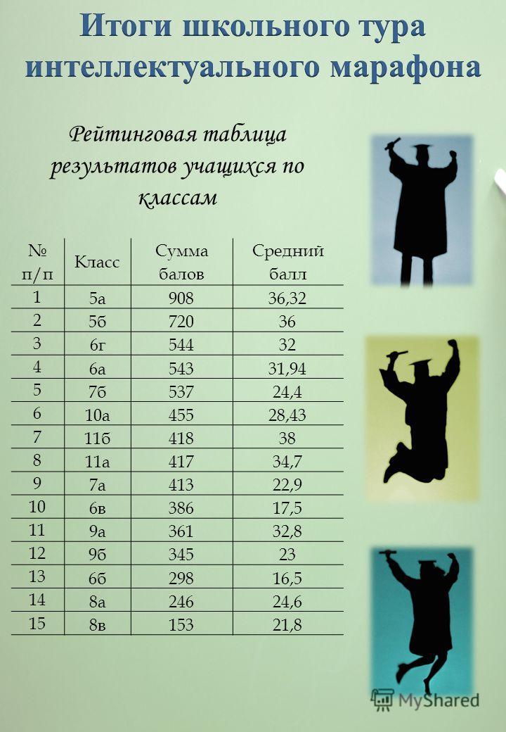 Рейтинговая таблица результатов учащихся по классам п/п Класс Сумма балов Средний балл 1 5а90836,32 2 5б72036 3 6г54432 4 6а54331,94 5 7б53724,4 6 10а45528,43 7 11б41838 8 11а41734,7 9 7а41322,9 10 6в38617,5 11 9а36132,8 12 9б34523 13 6б29816,5 14 8а