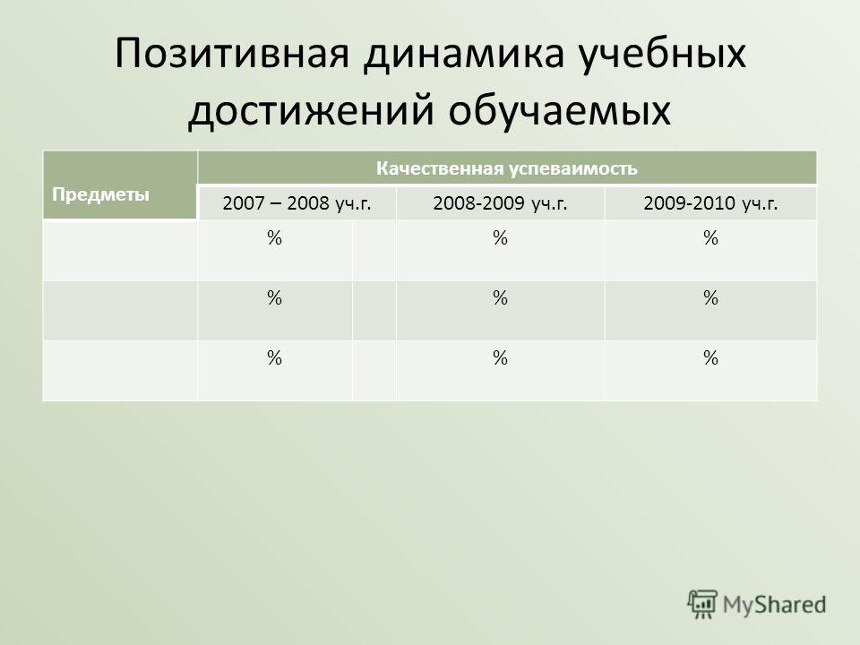 Позитивная динамика учебных достижений обучаемых Предметы Качественная успеваимость 2007 – 2008 уч.г.2008-2009 уч.г.2009-2010 уч.г. %% %% %%