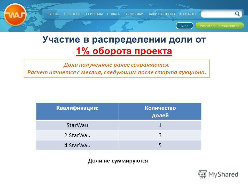 Участие в распределении доли от 1% оборота проекта Доли полученные ранее сохраняются. Расчет начнется с месяца, следующим после старта аукциона. Квалификации:Количество долей StarWau1 2 StarWau3 4 StarWau5 Доли не суммируются
