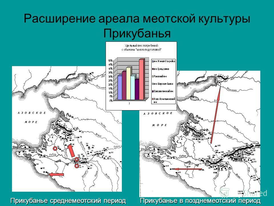 Расширение ареала меотской культуры Прикубанья Прикубанье среднемеотский период Прикубанье в позднемеотский период