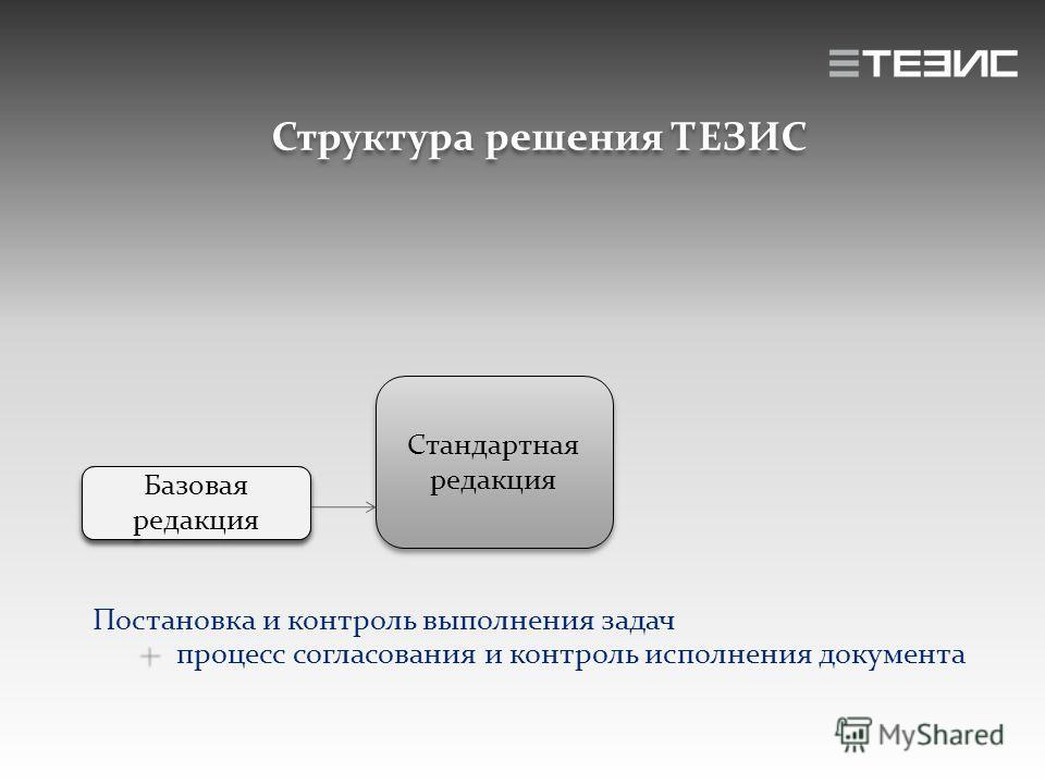 Структура решения ТЕЗИС Постановка и контроль выполнения задач процесс согласования и контроль исполнения документа Базовая редакция Стандартная редакция