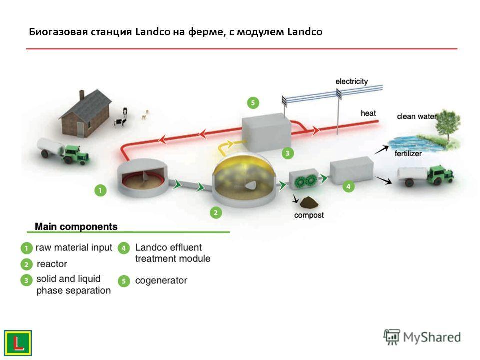 Биогазовая станция Landco на ферме, с модулем Landco