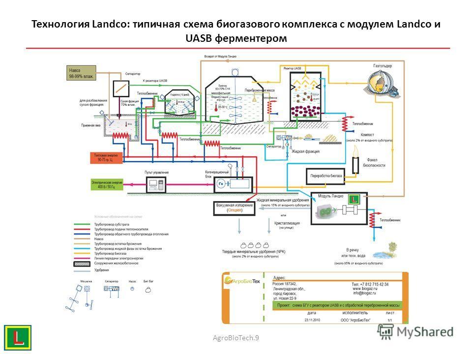 Технология Landco: типичная схема биогазового комплекса c модулем Landco и UASB ферментером AgroBioTech.9