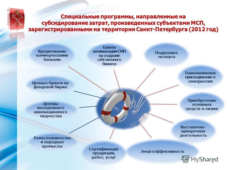 Специальные программы, направленные на субсидирование затрат, произведенных субъектами МСП, зарегистрированными на территории Санкт-Петербурга (2012 год) Кредитование коммерческими банками Гранты начинающим СМП на создание собственного бизнеса Технол