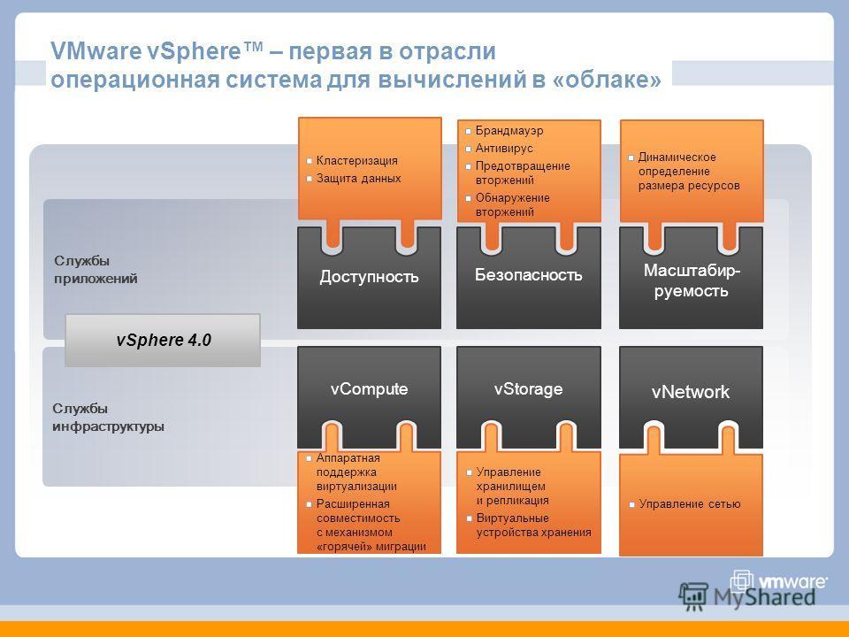 Службыприложений Службыинфраструктуры VMware vSphere – первая в отрасли операционная система для вычислений в «облаке» Масштабир- руемость vSphere 4.0 Безопасность Доступность vNetwork vStoragevCompute Динамическое определение размера ресурсов Управл