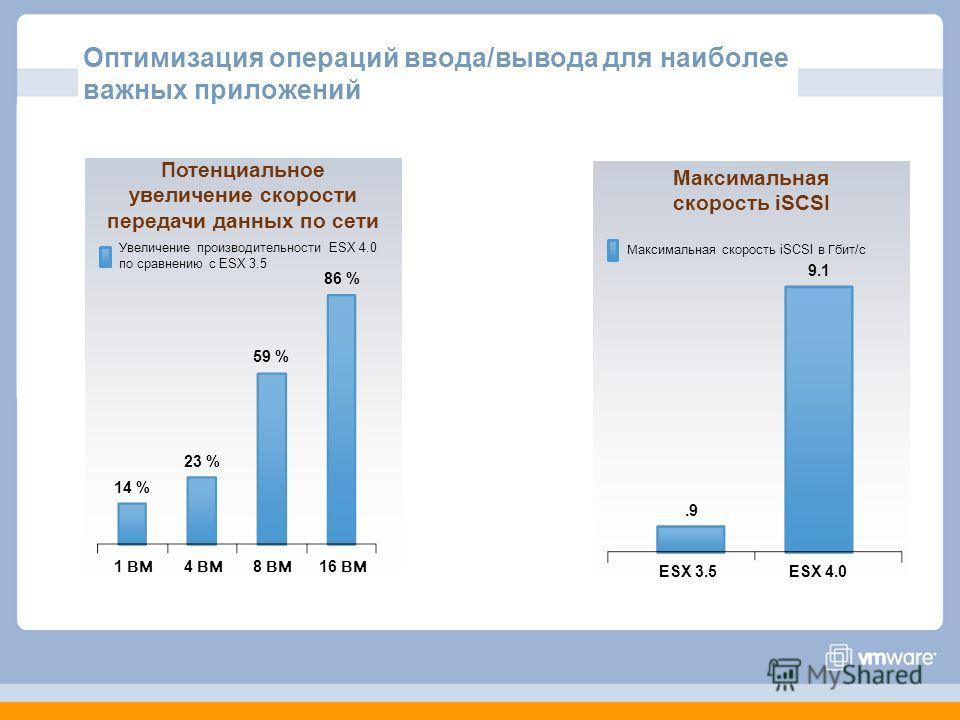 Максимальная скорость iSCSI.9 9.1 ESX 3.5ESX 4.0 1 ВМ 23 % 86 % Потенциальное увеличение скорости передачи данных по сети 4 ВМ 8 ВМ 16 ВМ 14 % 59 % Максимальная скорость iSCSI в Гбит / с Увеличение производительности ESX 4.0 по сравнению с ESX 3.5 Оп
