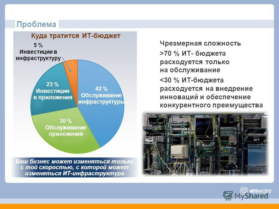 Проблема Чрезмерная сложность >70 % ИТ- бюджета расходуется только на обслуживание