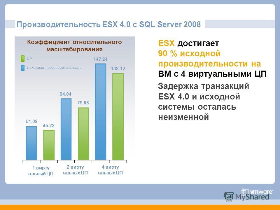 Коэффициент относительного масштабирования 51.08 1 вирту альный ЦП 2 вирту альных ЦП 4 вирту альных ЦП 45.22 94.04 79.88 147.24 133.12 ВМ Исходная производительность Производительность ESX 4.0 с SQL Server 2008 ESX достигает 90 % исходной производите