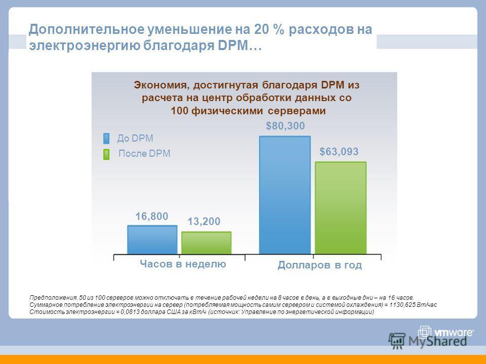 Дополнительное уменьшение на 20 % расходов на электроэнергию благодаря DPM… Предположения. 50 из 100 серверов можно отключать в течение рабочей недели на 8 часов в день, а в выходные дни – на 16 часов. Суммарное потребление электроэнергии на сервер (