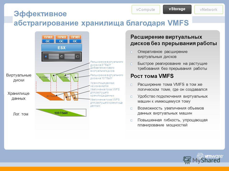 Эффективное абстрагирование хранилища благодаря VMFS vCompute vStorage vNetwork Хранилище данных Виртуальные диски Лог. том ESX ОС ПРИЛ ОС ПРИЛ ОС ПРИЛ 20 Гбайт 100 Гбайт Расширение виртуального диска на 10 Гбайт Добавление нового виртуального диска