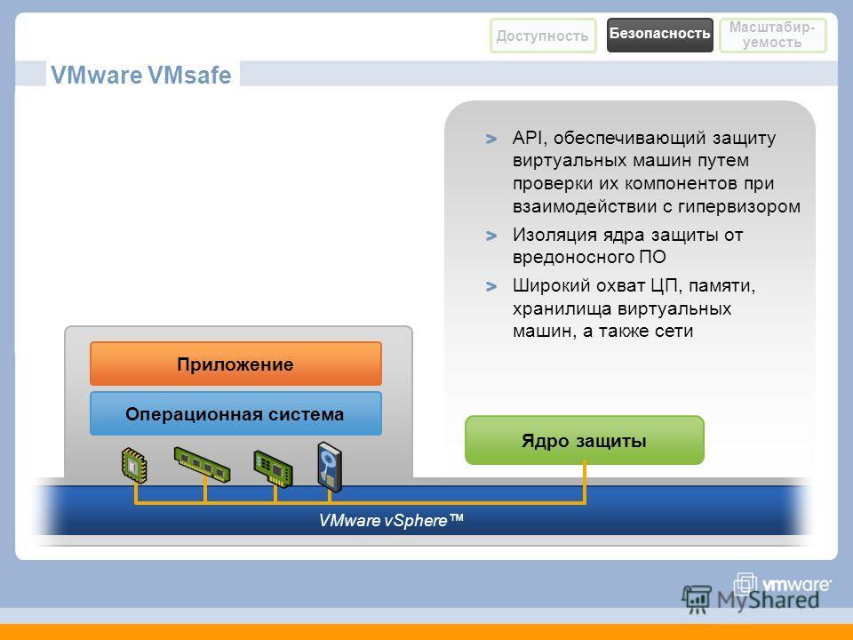 Ядро защиты VMware vSphere VMware VMsafe Приложение Операционная система API, обеспечивающий защиту виртуальных машин путем проверки их компонентов при взаимодействии с гипервизором Изоляция ядра защиты от вредоносного ПО Широкий охват ЦП, памяти, хр