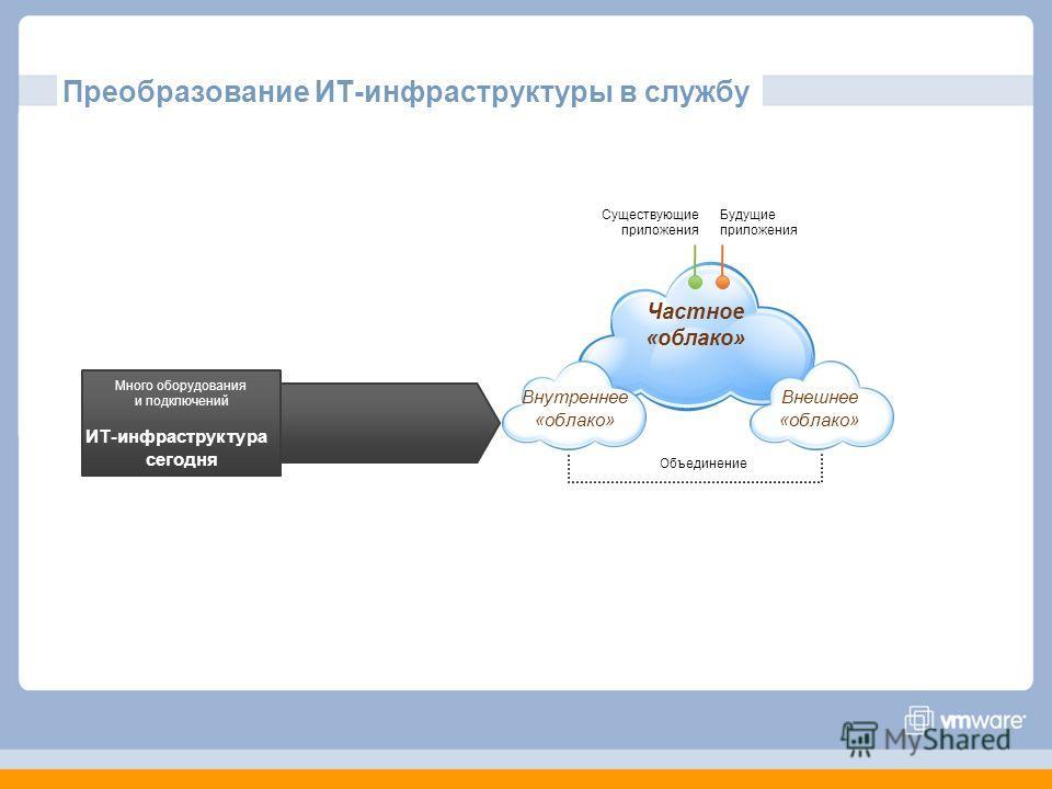 Преобразование ИТ-инфраструктуры в службу Частное «облако» Существующие приложения Будущие приложения Много оборудования и подключений ИТ-инфраструктура сегодня Внешнее «облако» Внутреннее «облако» Объединение