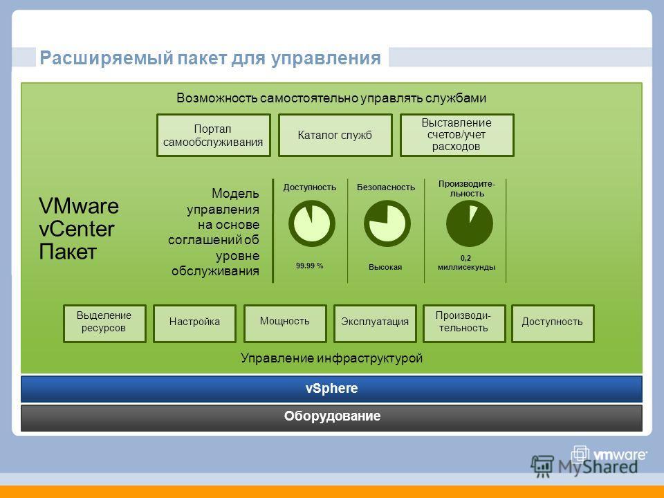 Расширяемый пакет для управления Оборудование vSphere VMware vCenter Пакет Управление инфраструктурой Возможность самостоятельно управлять службами Портал самообслуживания Каталог служб Выставление счетов/учет расходов Выделение ресурсов НастройкаМощ