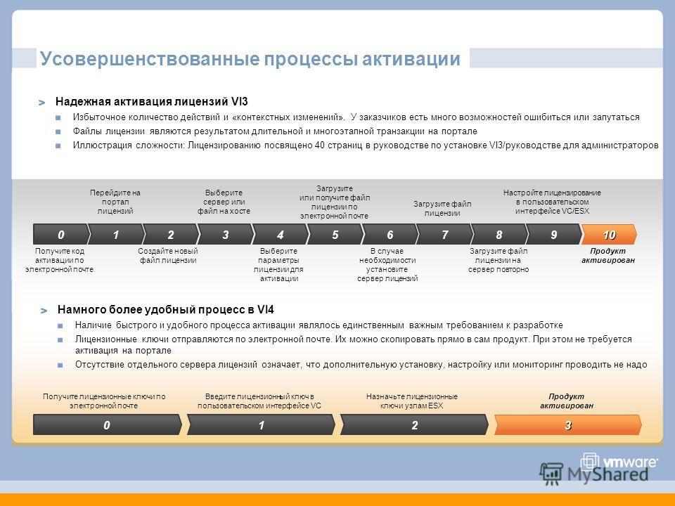 Усовершенствованные процессы активации 10 9876543210 Получите код активации по электронной почте Перейдите на портал лицензий Создайте новый файл лицензии Выберите параметры лицензии для активации В случае необходимости установите сервер лицензий Заг