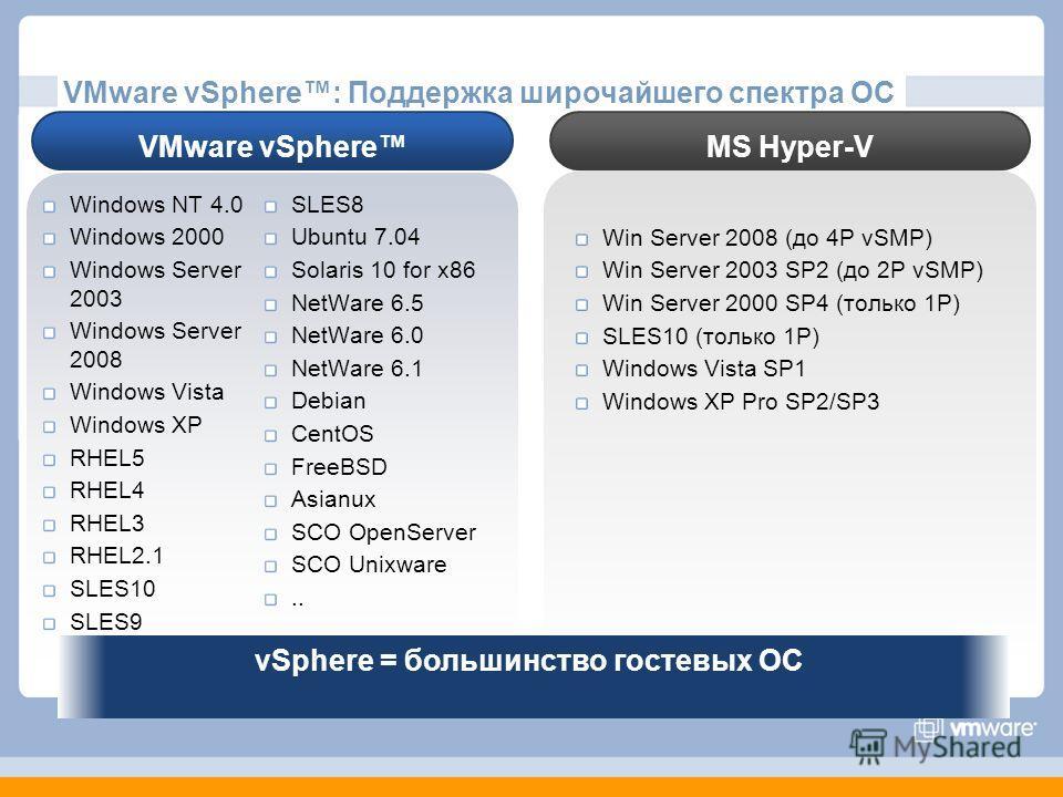 VMware vSphere: Поддержка широчайшего спектра ОС VMware vSphereMS Hyper-V Windows NT 4.0 Windows 2000 Windows Server 2003 Windows Server 2008 Windows Vista Windows XP RHEL5 RHEL4 RHEL3 RHEL2.1 SLES10 SLES9 SLES8 Ubuntu 7.04 Solaris 10 for x86 NetWare