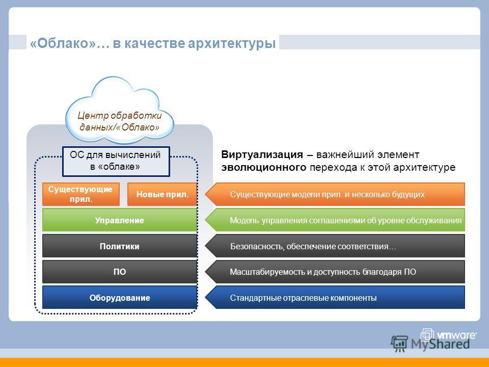 «Облако»… в качестве архитектуры Центр обработки данных/«Облако» Новые прил.Существующие модели прил. и несколько будущих Существующие прил. ОборудованиеСтандартные отраслевые компонентыПОМасштабируемость и доступность благодаря ПОПолитикиБезопасност