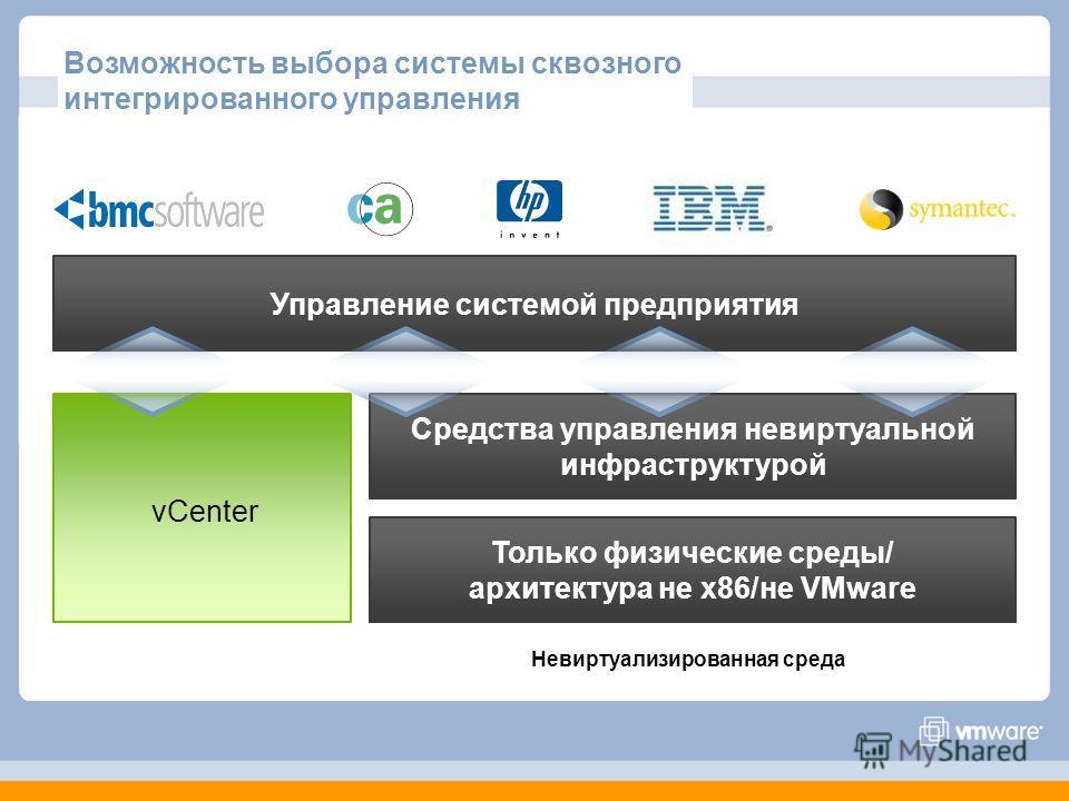 Возможность выбора системы сквозного интегрированного управления Только физические среды/ архитектура не x86/не VMware Средства управления невиртуальной инфраструктурой Управление системой предприятия Невиртуализированная среда vCenter