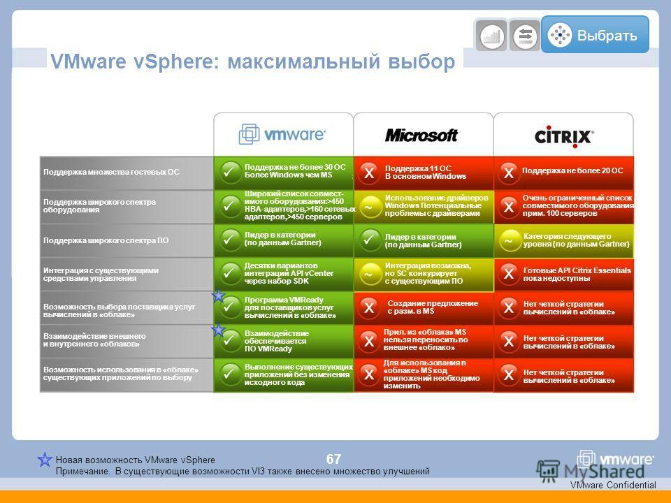 67 VMware Confidential VMware vSphere: максимальный выбор Выбрать Новая возможность VMware vSphere Примечание. В существующие возможности VI3 также внесено множество улучшений Поддержка множества гостевых ОС Поддержка не более 30 ОС Более Windows чем
