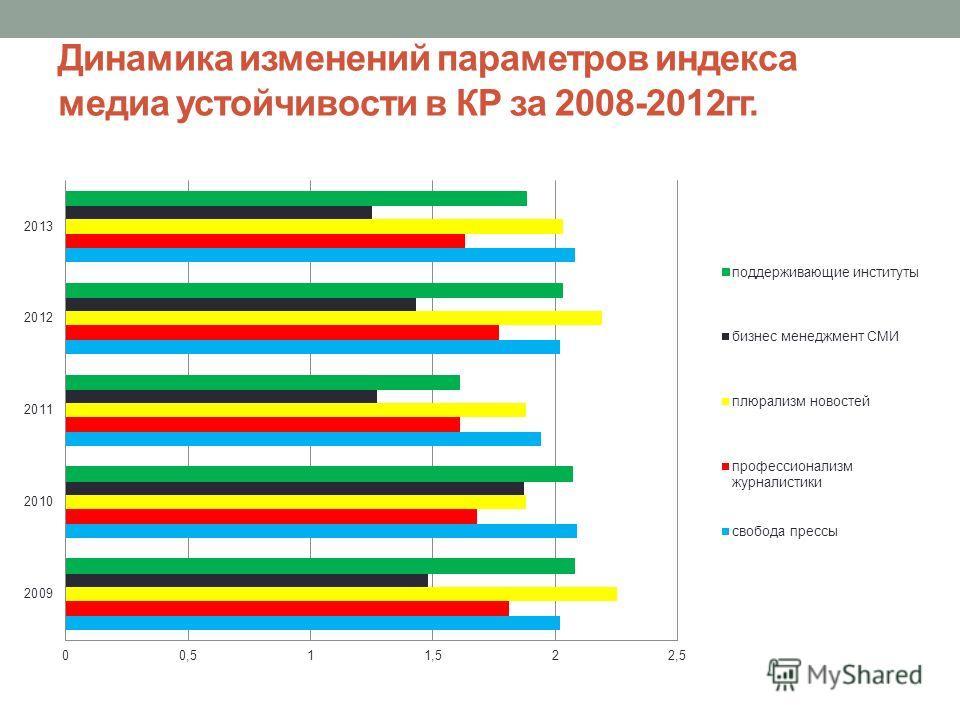 Динамика изменений параметров индекса медиа устойчивости в КР за 2008-2012гг.