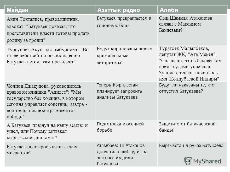 МайданАзаттык радиоАлиби Акин Токталиев, правозащитник, адвокат: